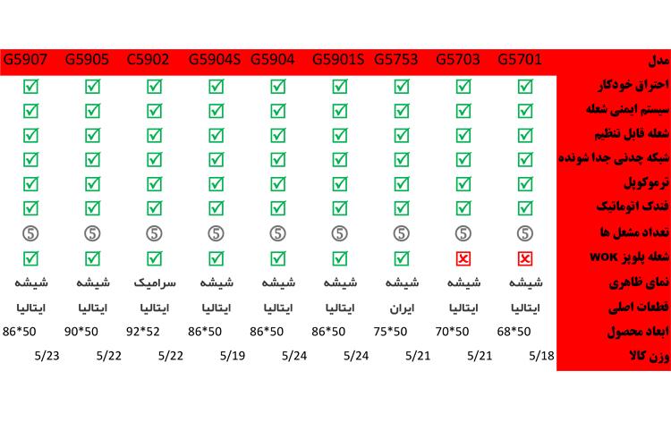 جدول مشخصات گاز استیل البرز